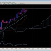 The Ichimoku Report Nov. 22nd