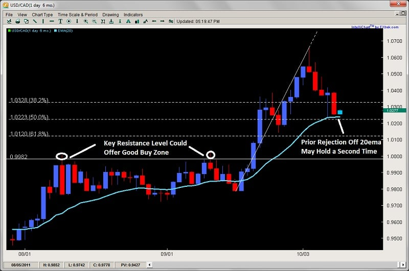Hector forex trading course review