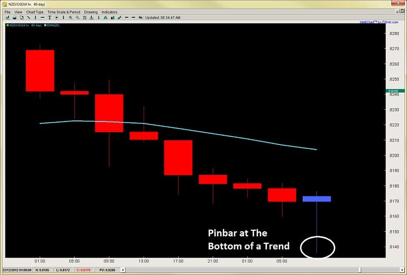 pinbar trading price action forex pinbar patterns 2ndskiesforex mar 19th