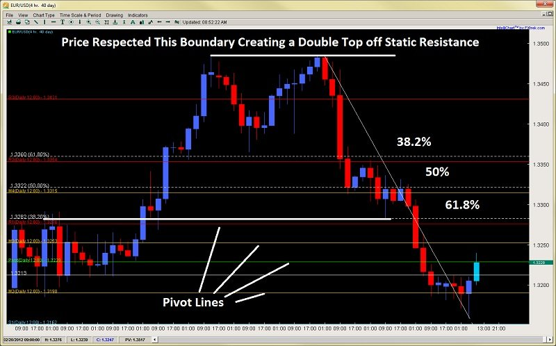 static support models pivot points, horiztonal levels, fibonacci 2ndskiesforex