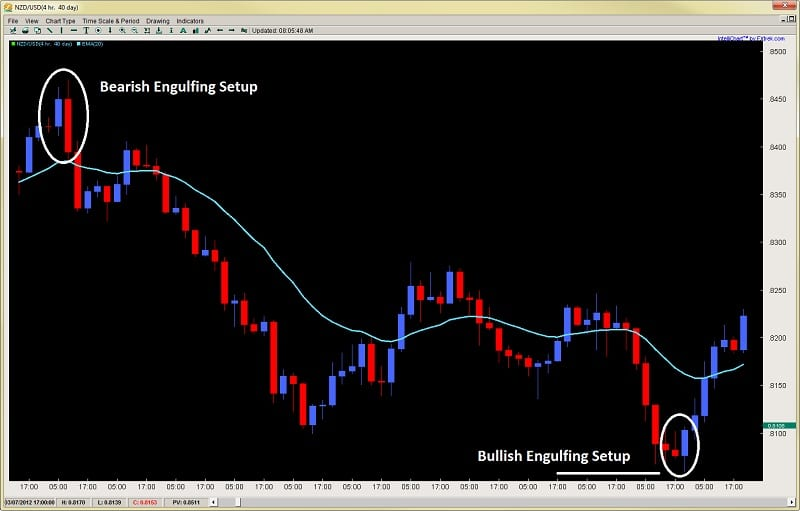 engulfing bar reversal pattern price action trading 2ndskiesforex.com price action course