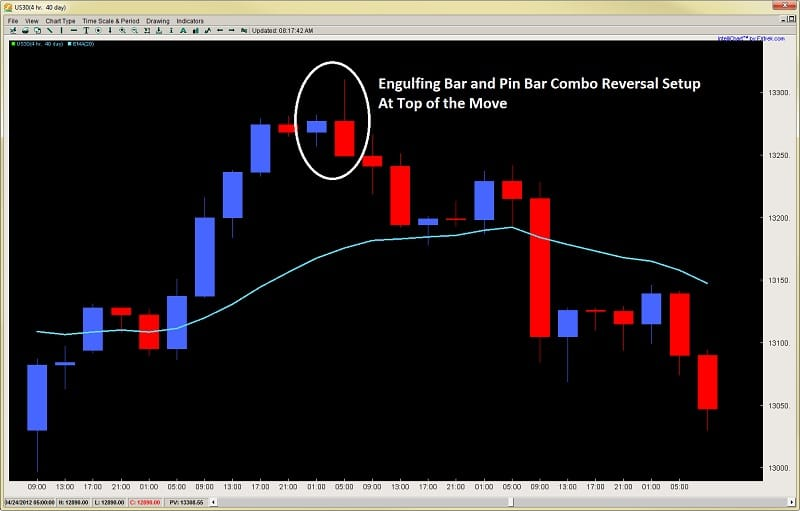 forex price action trading engulfing bar reversal pin bar setup 2ndskiesforex.com price action course