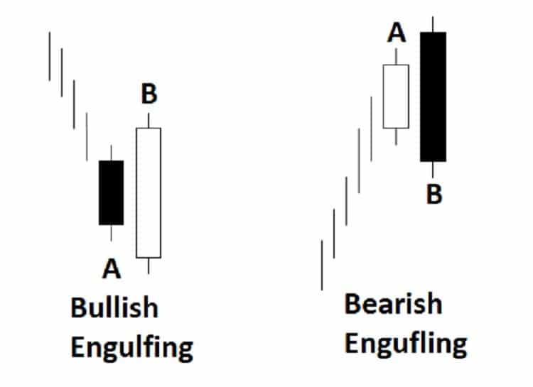price action engulfing reversal pattern 2ndskiesforex.com price action trading