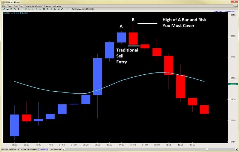 price action forex trading engulfing bar pattern 2ndskiesforex.com price action course