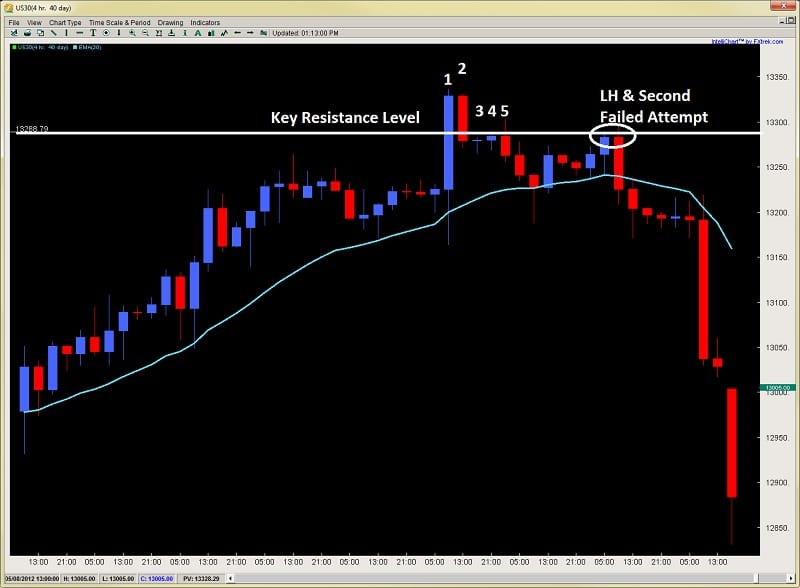 climax and exhaustion bars forex price action trading Dow 2ndskiesforex.com chart 5