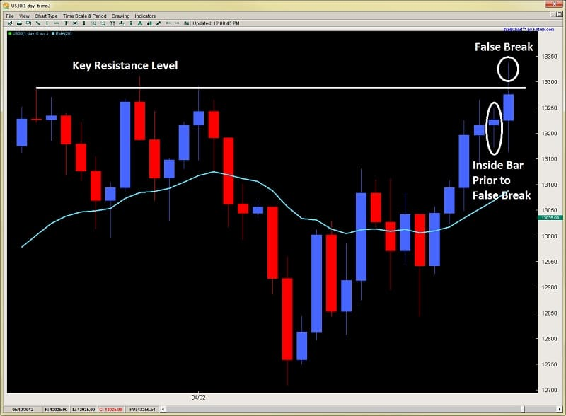 forex price action trading climax and exhaustion bars Dow 2ndskiesforex.com chart 3