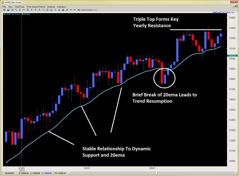 price action forex trading climax and exhaustion bars Dow 2ndskiesforex.com chart 1