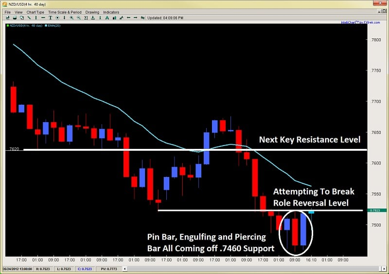 price action forex trading pin bar strategy engulfing bar 2ndskiesforex.com may 23rd