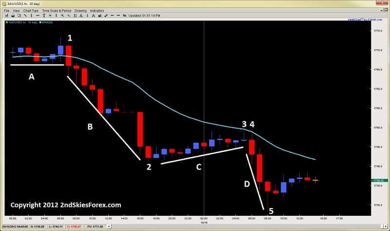 impulsive corrective price action trading 2ndskiesforex.com oct 15th