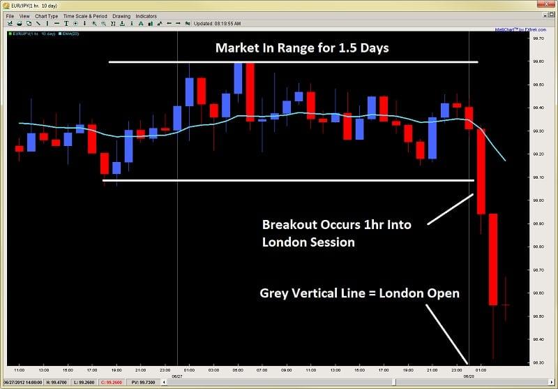 Forex market order flow