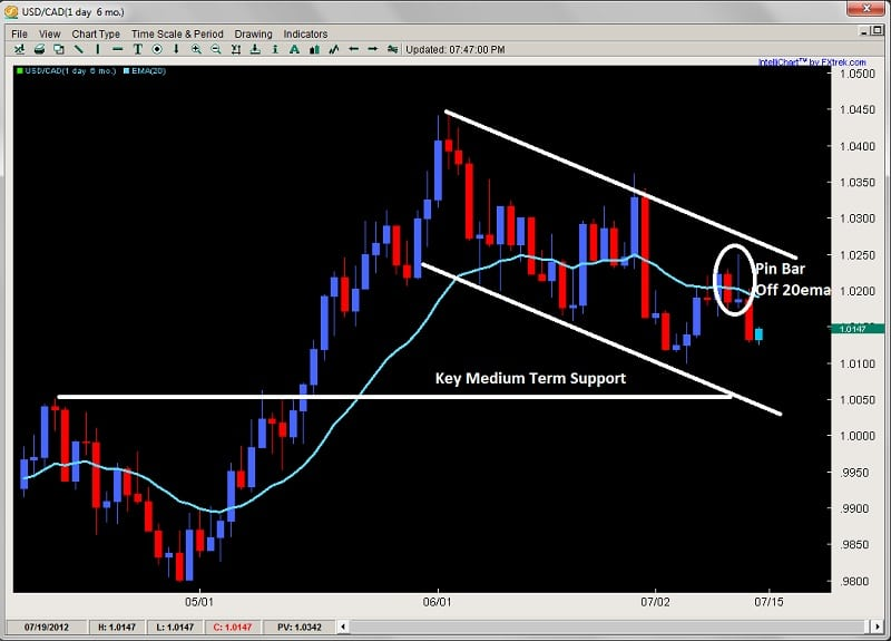 corrective pullback channel price action 2ndskiesforex.com july 15th