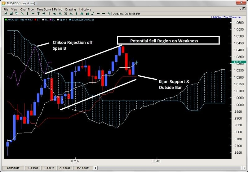 ichimoku kijun support chikou rejection 2ndskiesforex.com july 25th