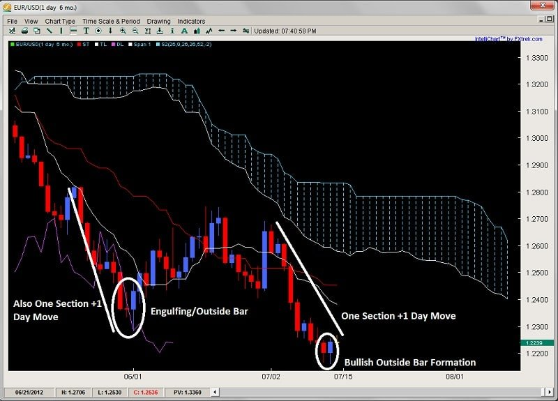 ichimoku number theory outside bar 2ndskiesforex.com july 15th
