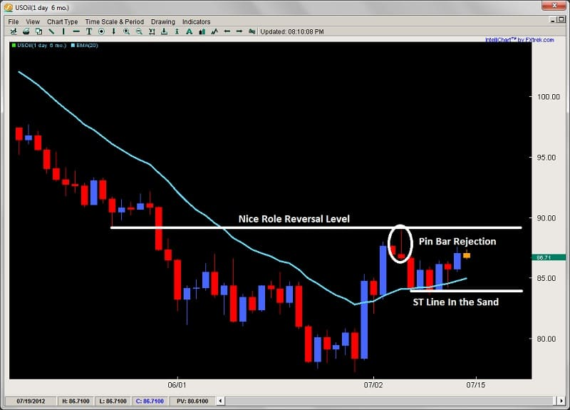 role reversal level pin bar rejection 2ndskiesforex.com july 15th