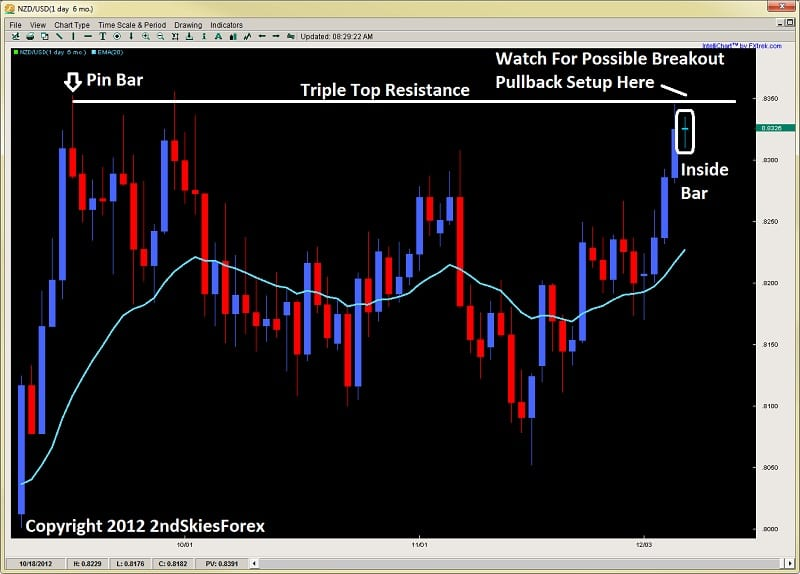 inside bar breakout pullback setup price action 2ndskiesforex.com dec 9th
