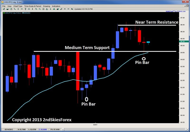usdjpy daily pin bar price action trading 2ndskiesforex.com mar 18th