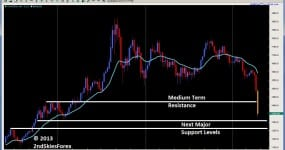 gold price action with trend trading breakout retest setup 2ndskiesforex.com
