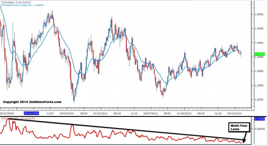 Trading forex on weekly charts