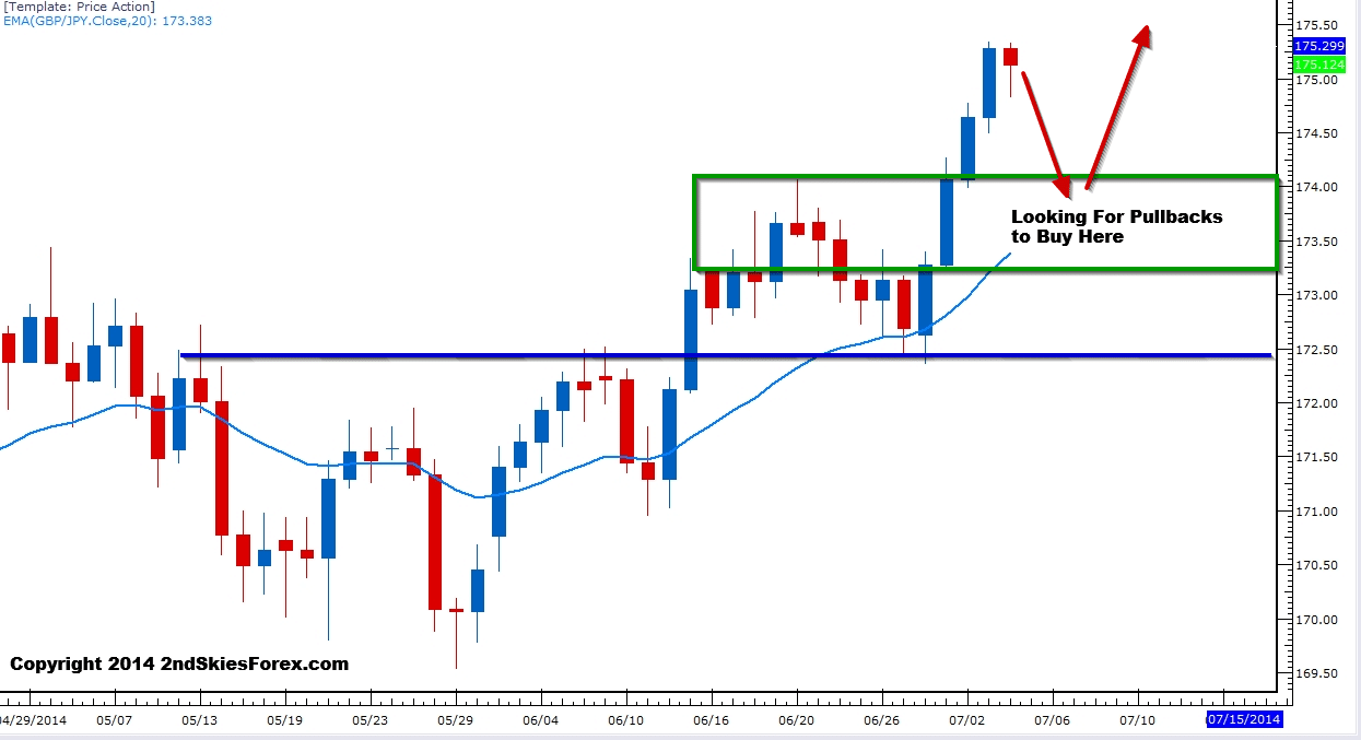 Forex bias and key levels
