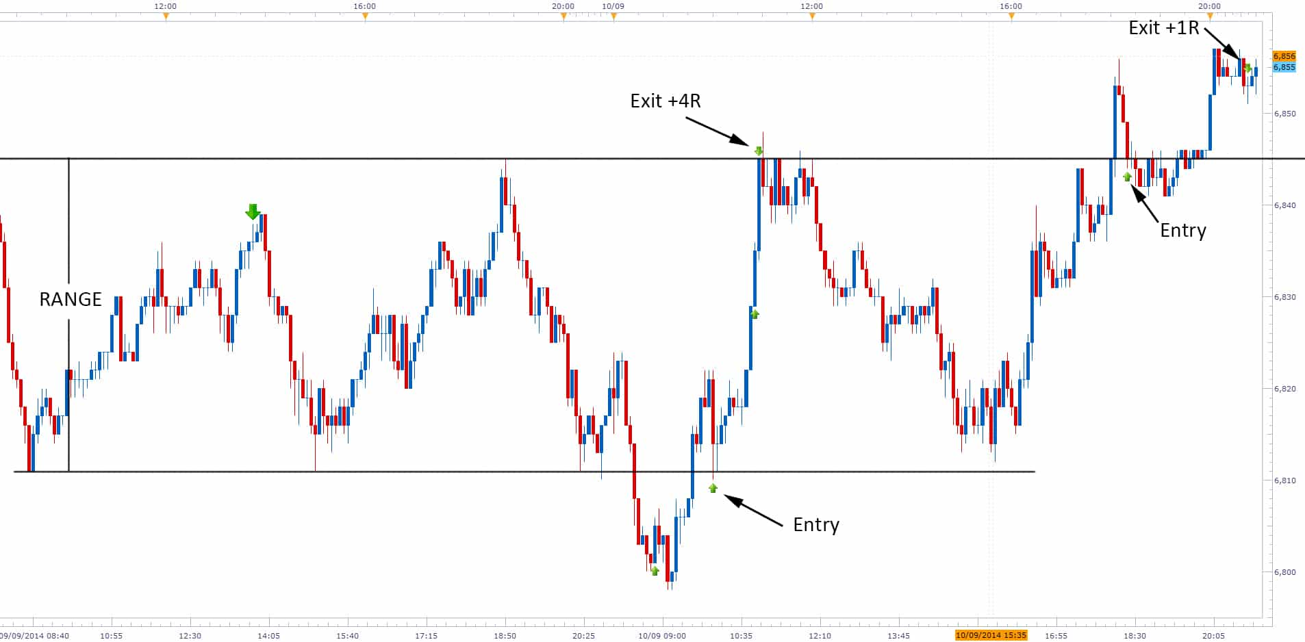 Forex range trading with price action pdf