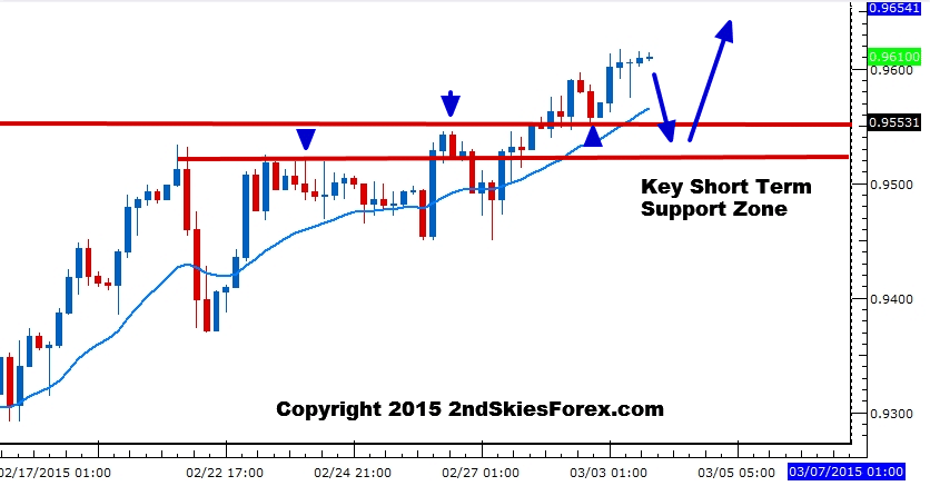 Free new york close forex charts