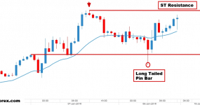 eurusd price action