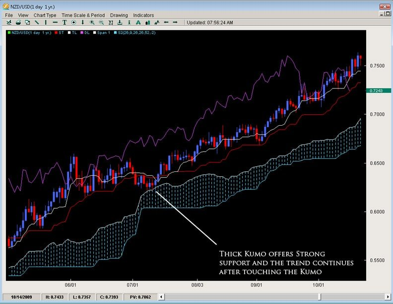 Ichimoku cloud forex factory