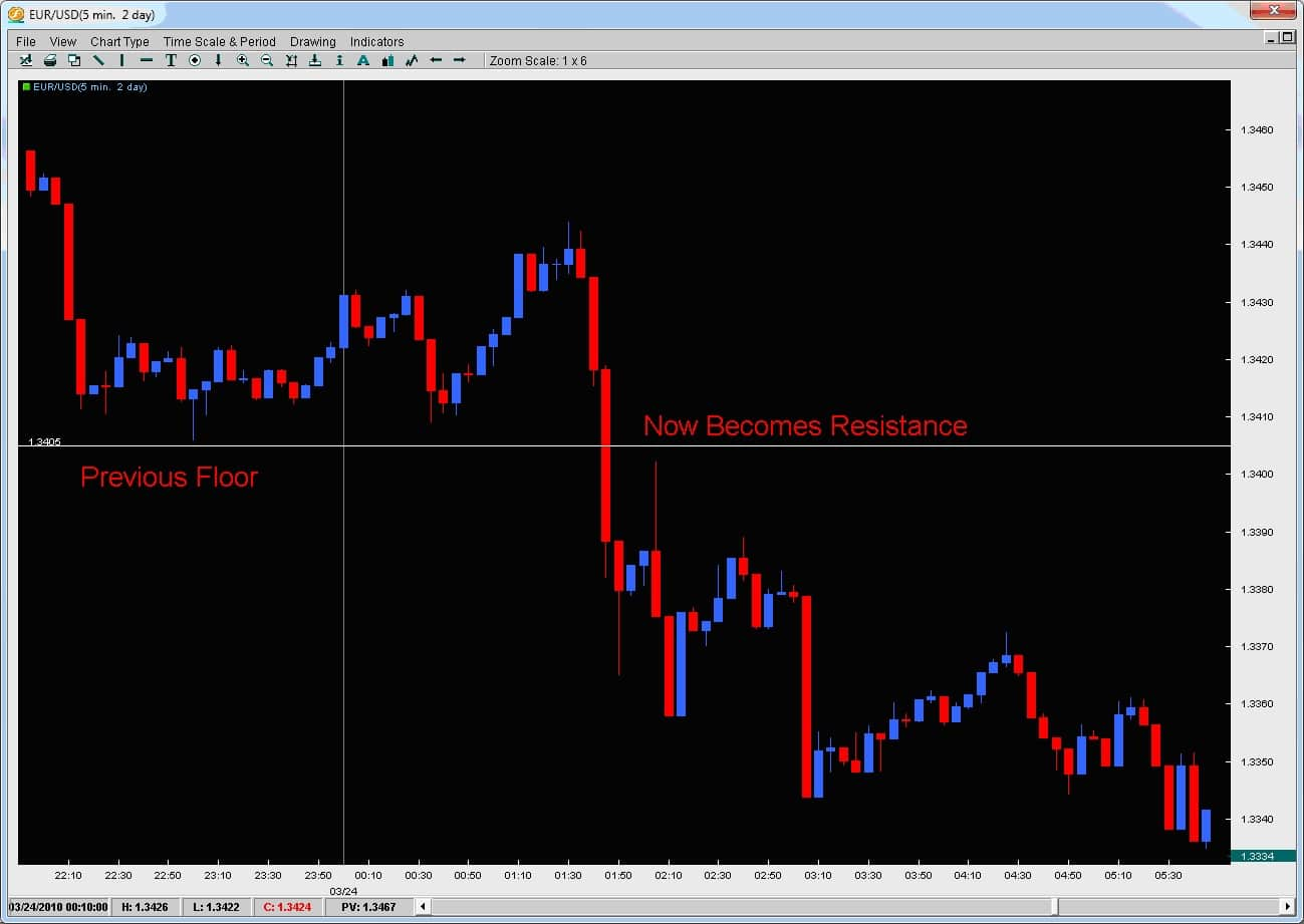 Intraday trading strategies proven steps to trading profits (wiley trading) pdf
