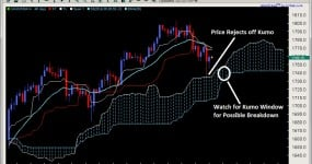 Ichimoku Cloud Rejection and Kumo Window