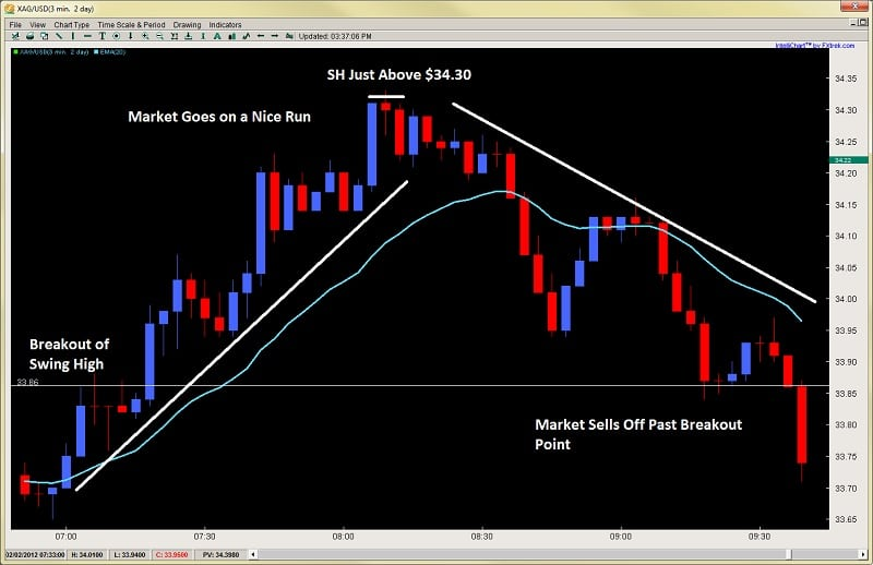 2ndskies forex price action