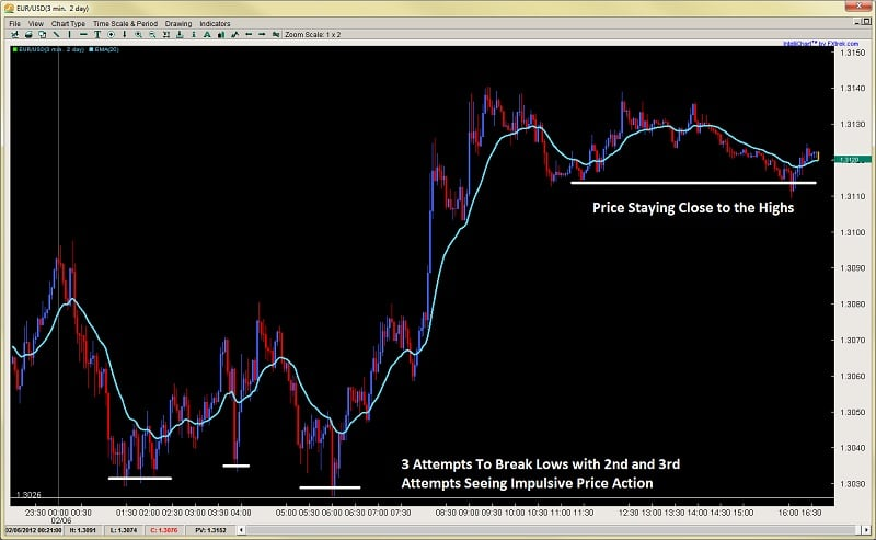 intraday price action 2ndskiesforex feb 6th