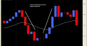intraday price action 2ndskiesforex hour 1