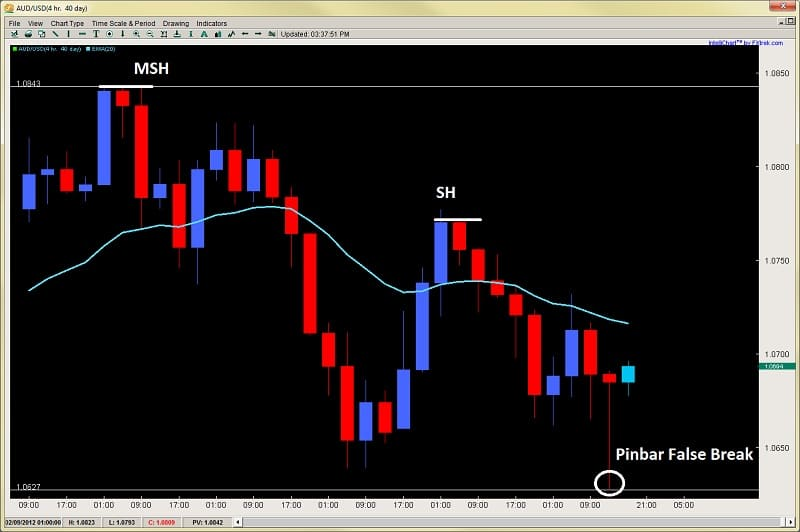 pinbar price action swing high 2ndskiesforex feb 14th