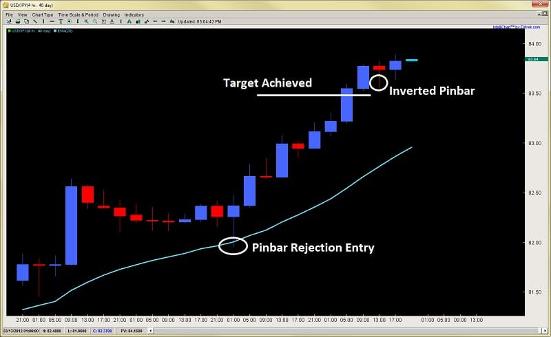 pinbar inverted pinbar price action forex trading 2ndskiesforex mar 14th