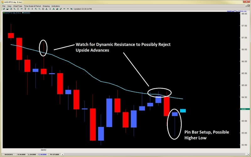forex price action pin bar strategy price action trading 2ndskiesforex.com apr 24th