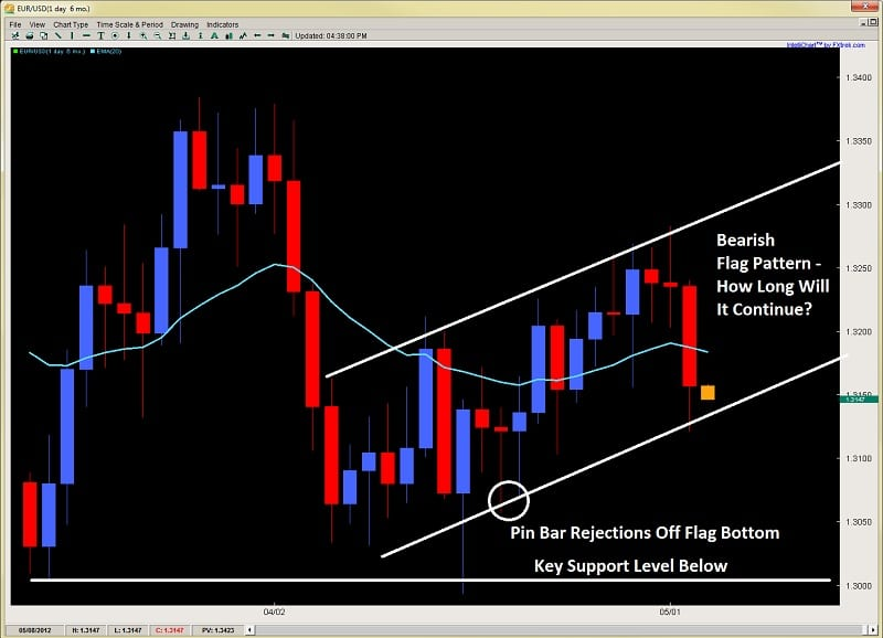 forex price action impulsive price action 2ndskiesforex.com may 2nd
