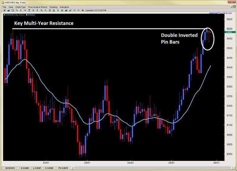 forex price action pin bars 2ndskiesforex.com may 28th