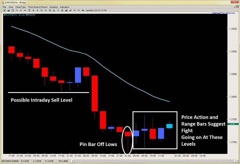 forex price action trading exhaustion reversal bars 2ndskiesforex.com may 16th