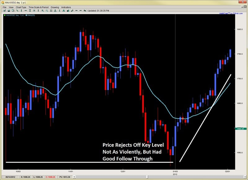 best support and resistance levels gold chart 2 2ndskiesforex.com