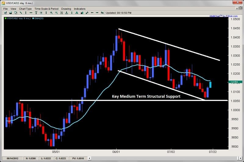 forex price action trading 2ndskiesforex.com usdcad july 22nd