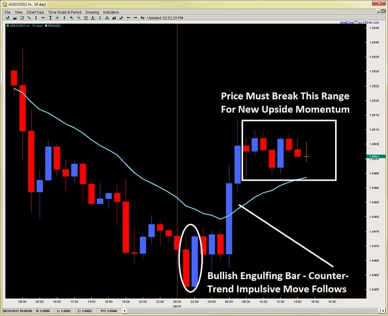 engulfing bar impulsive and corrective price action 2ndskiesforex.com aug 15th