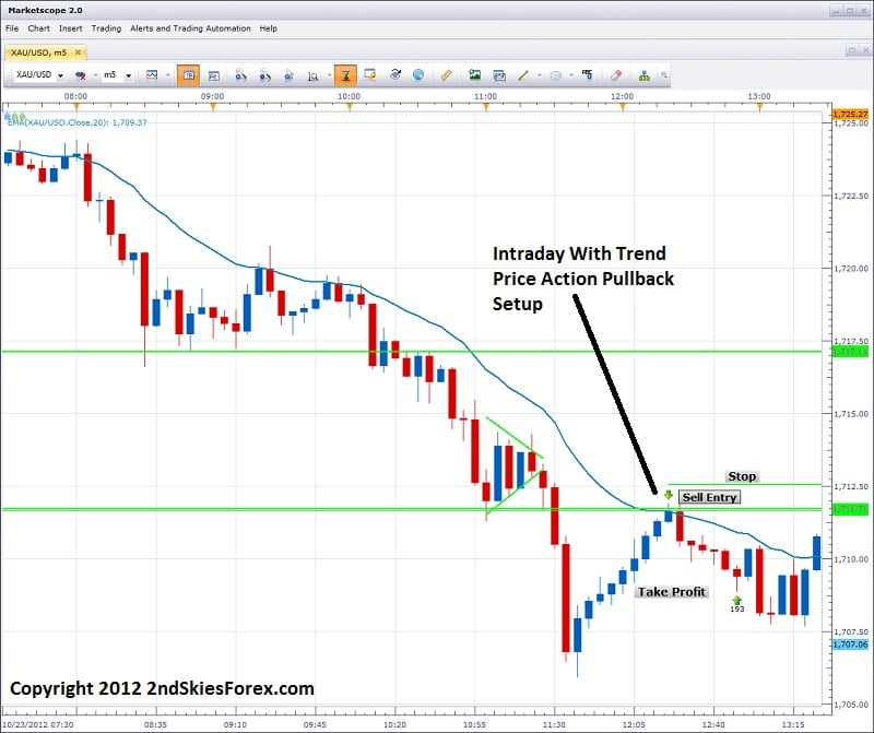 intraday price action with trend pullback setup chris capre 2ndskiesforex.com
