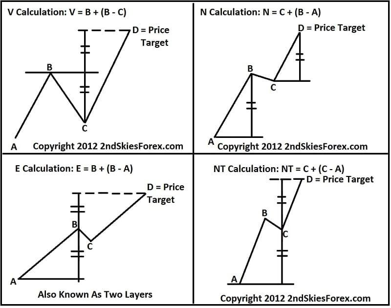 Ichimoku Price Theory Price Target 2ndskiesforex small