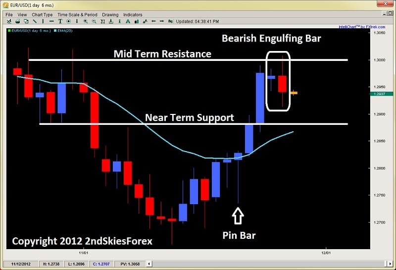 bearish engulfing bar price action trading 2ndskiesforex.com nov 27th