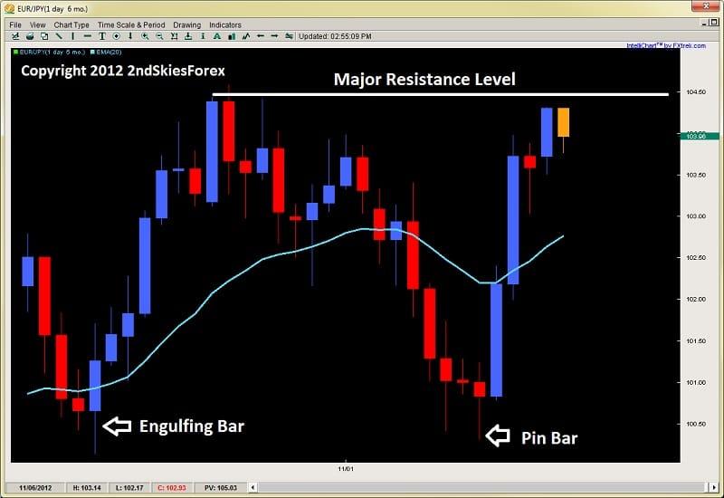 breakout pullback setup forex price action 2ndskiesforex.com nov 19th