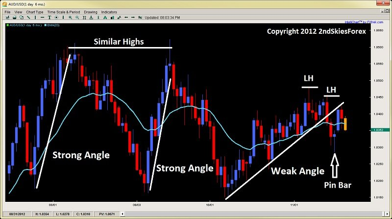 price action angles pin bar 2ndskiesforex.vom nov 20th