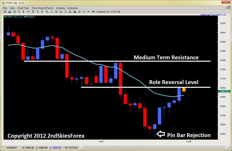 role reversal level price action 2ndskiesforex.com nov 25th