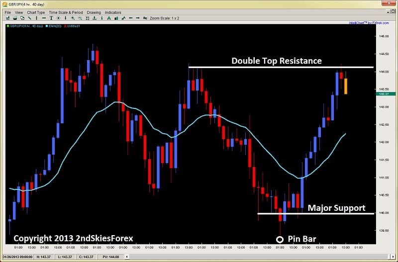 price action reversal signals gbpjpy 2ndskiesforex.com jan 27th