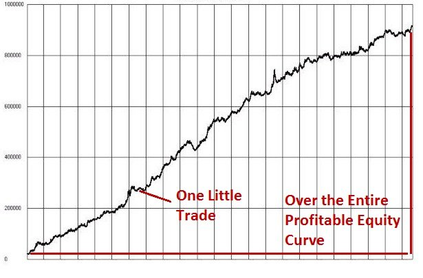profitable equity curve professional forex trading 2ndskiesforex.com