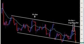 pin bar + engulfing bar price action eurusd $eur 2ndskiesforex.com mar 25th